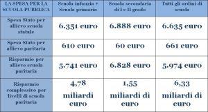 tabella spese paritarie