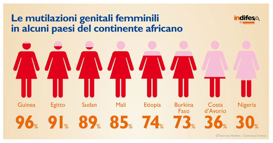 La legislazione italiana sulle MGF