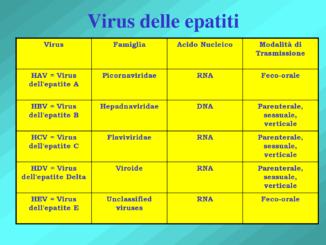 I dati sulla diffusione delle epatiti virali acute in soggetti tossicodipendenti